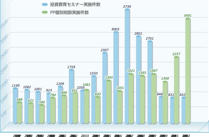 実施件数グラフ